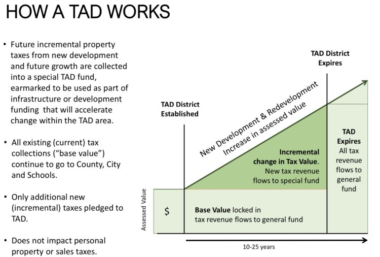 How a TAD works