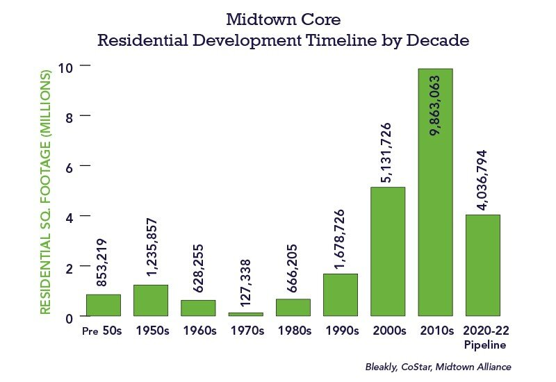 Midtown Core Timeline