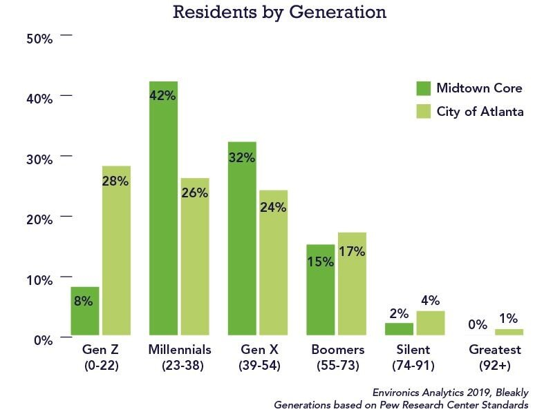 Residents By Generation